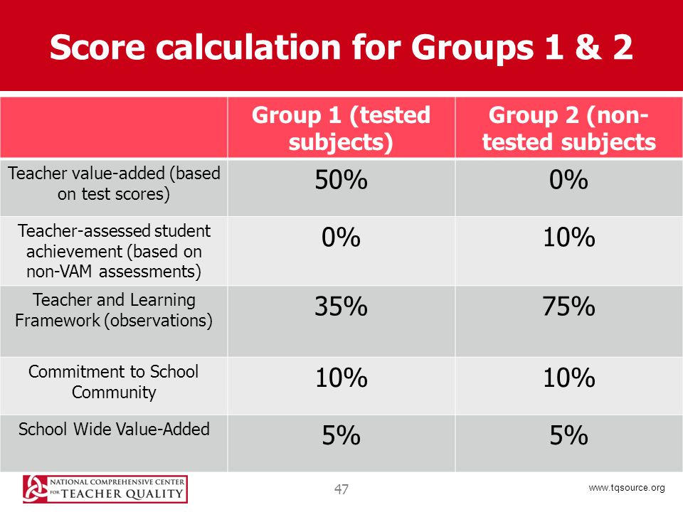 www.tqsource.org Score calculation for Groups 1 & 2 Group 1 (tested subjects) Group 2 (non- tested subjects Teacher value-added (based on test scores) 50%0% Teacher-assessed student achievement (based on non-VAM assessments) 0%10% Teacher and Learning Framework (observations) 35%75% Commitment to School Community 10% School Wide Value-Added 5% 47