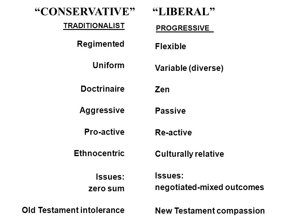 CONSERVATIVE LIBERAL PROGRESSIVE Flexible Variable (diverse) Zen Passive Re-active Culturally relative Issues: negotiated-mixed outcomes New Testament compassion TRADITIONALIST Regimented Uniform Doctrinaire Aggressive Pro-active Ethnocentric Issues: zero sum Old Testament intolerance