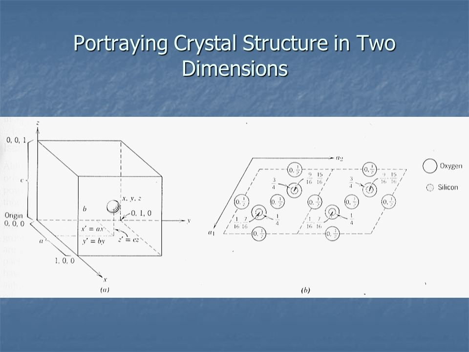 Portraying Crystal Structure in Two Dimensions