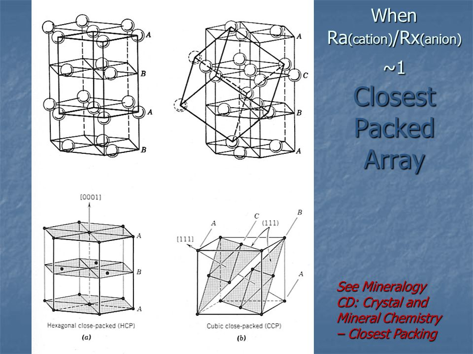 When Ra (cation) /Rx (anion) ~1 Closest Packed Array See Mineralogy CD: Crystal and Mineral Chemistry – Closest Packing