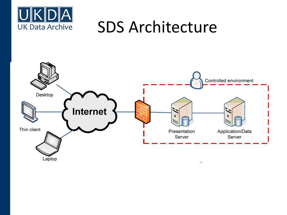 SDS Architecture