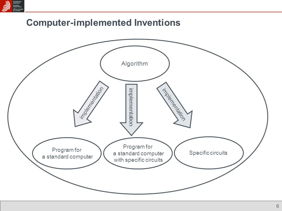 6 Algorithm implementation Program for a standard computer with specific circuits Program for a standard computer Specific circuits 6