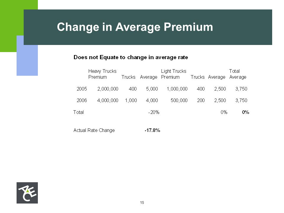 15 Change in Average Premium