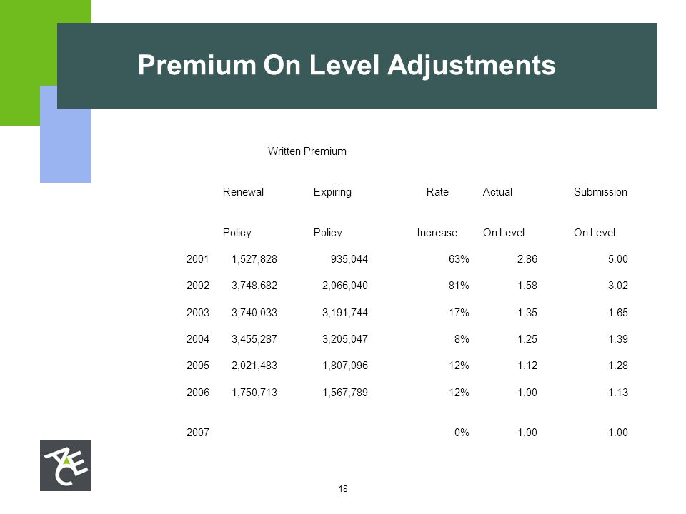 18 Premium On Level Adjustments Written Premium RenewalExpiringRateActualSubmission Policy IncreaseOn Level 2001 1,527,828 935,04463% 2.86 5.00 2002 3