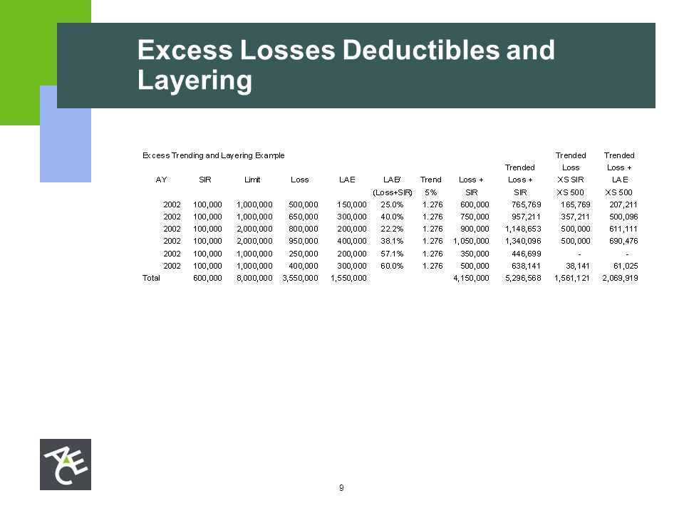 9 Excess Losses Deductibles and Layering