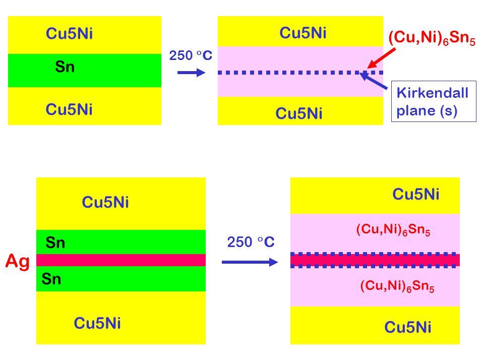 Cu5Ni Sn Cu5Ni (Cu,Ni) 6 Sn 5 250  C Kirkendall plane (s) Cu5Ni Sn Cu5Ni Ag Cu5Ni (Cu,Ni) 6 Sn 5 250  C Cu5Ni
