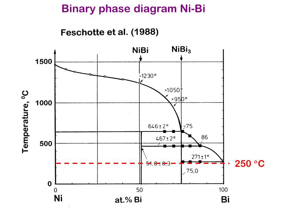 Binary phase diagram Ni-Bi 250  C