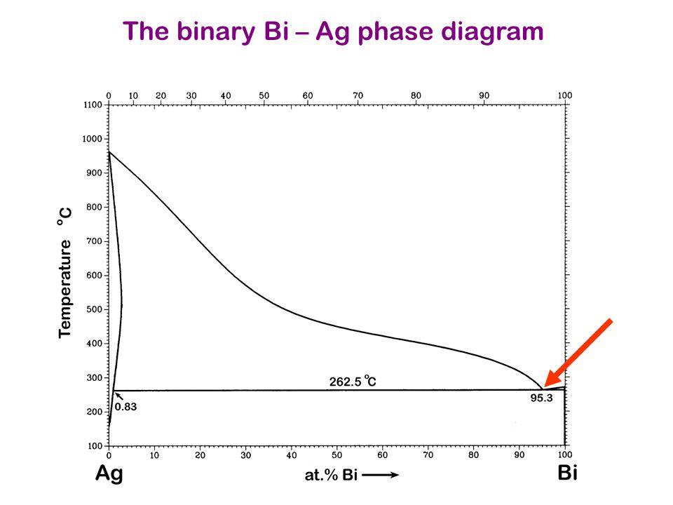 The binary Bi – Ag phase diagram