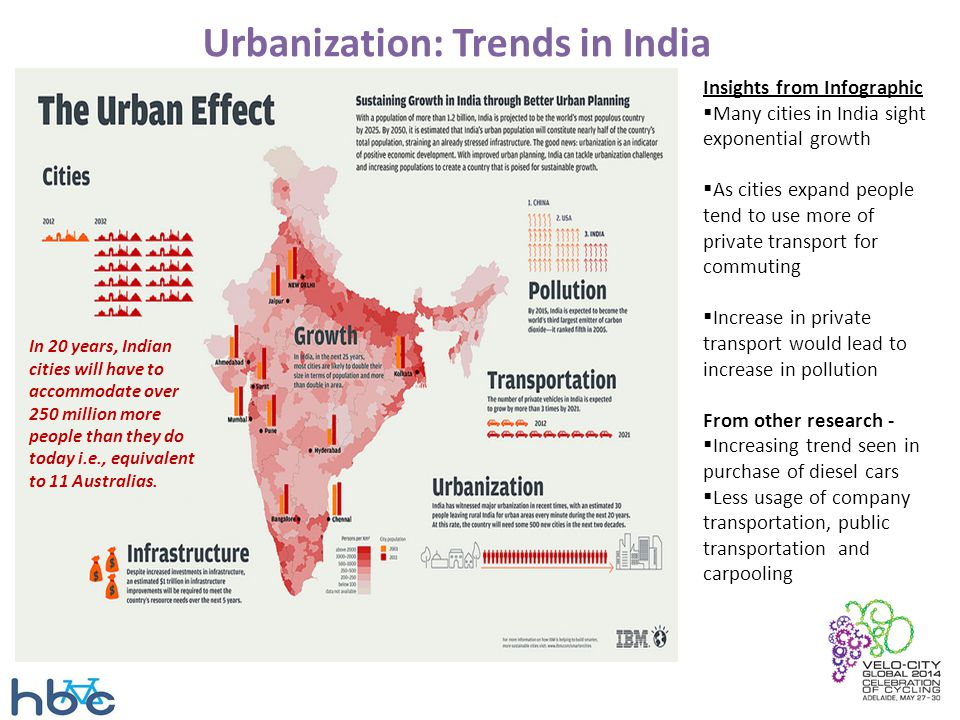 Urbanization: Trends in India Insights from Infographic  Many cities in India sight exponential growth  As cities expand people tend to use more of