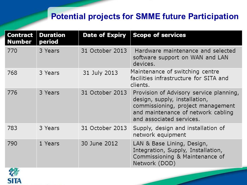 Potential projects for SMME future Participation Contract Number Duration period Date of ExpiryScope of services 7703 Years31 October 2013 Hardware ma
