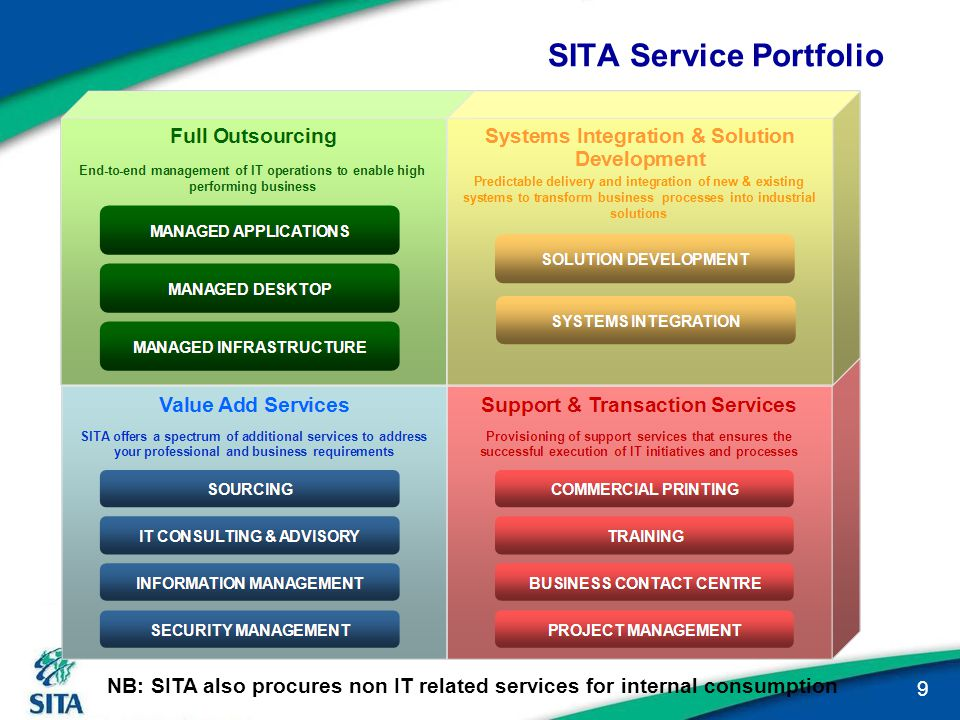 Aspects within SITA's SMME Development strategy Registration on SITA database Set aside's Fulfillment Partner's Local Economic Empowerment SMME/ Black ICT supplier Lekgotla / Forum Grow Improved invoicing and payment terms for SMME Supplier database (SMME) Set aside's Fulfillment partner's Defend Training Incubation / ICT Academy SMME Awards/ recognitions SMME Expo (network opportunity) Supplier Relationship management Develop 20