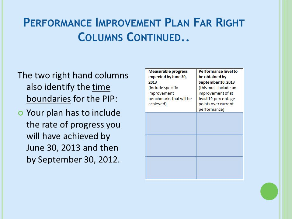 P ERFORMANCE I MPROVEMENT P LAN F AR R IGHT C OLUMNS C ONTINUED.. The two right hand columns also identify the time boundaries for the PIP: Your plan