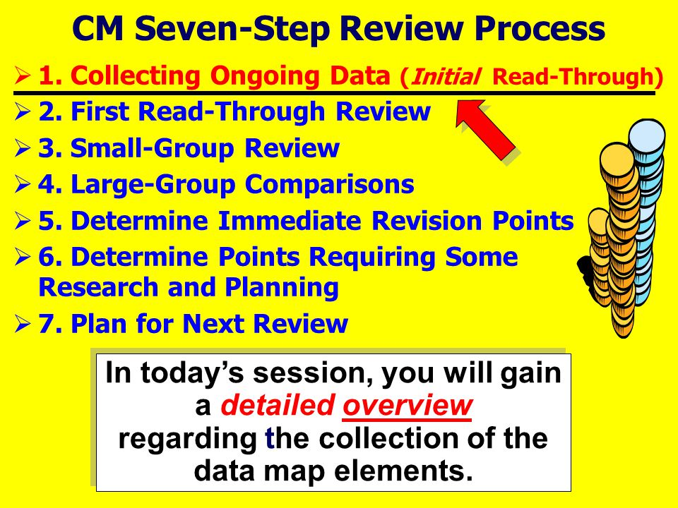 CM Seven-Step Review Process  1. Collecting Ongoing Data (Initial Read-Through)  2.