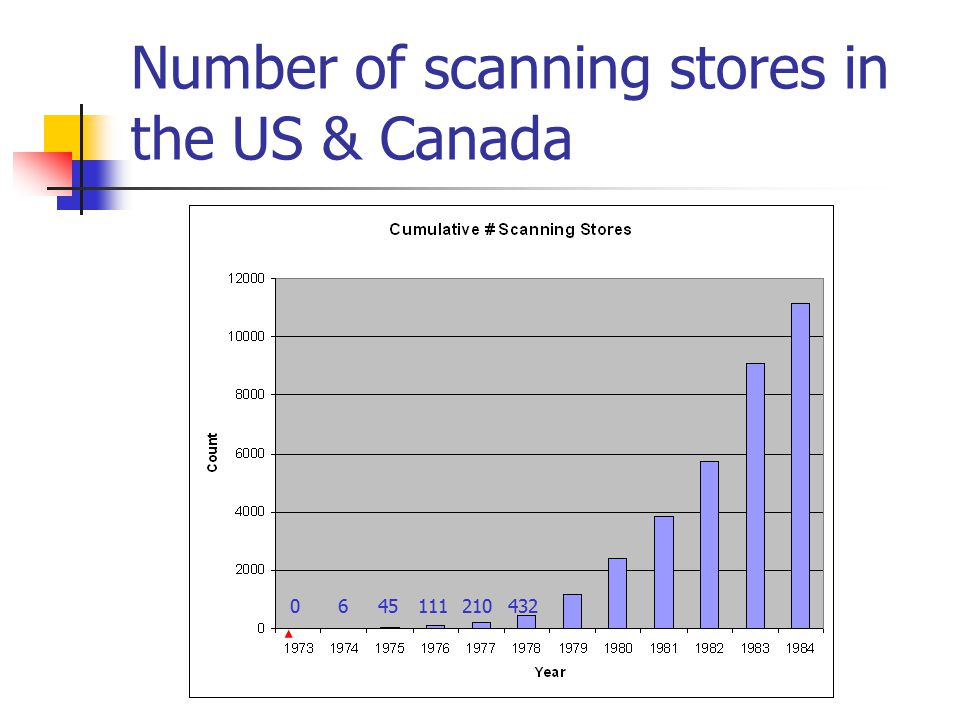 Number of scanning stores in the US & Canada 0645111210432