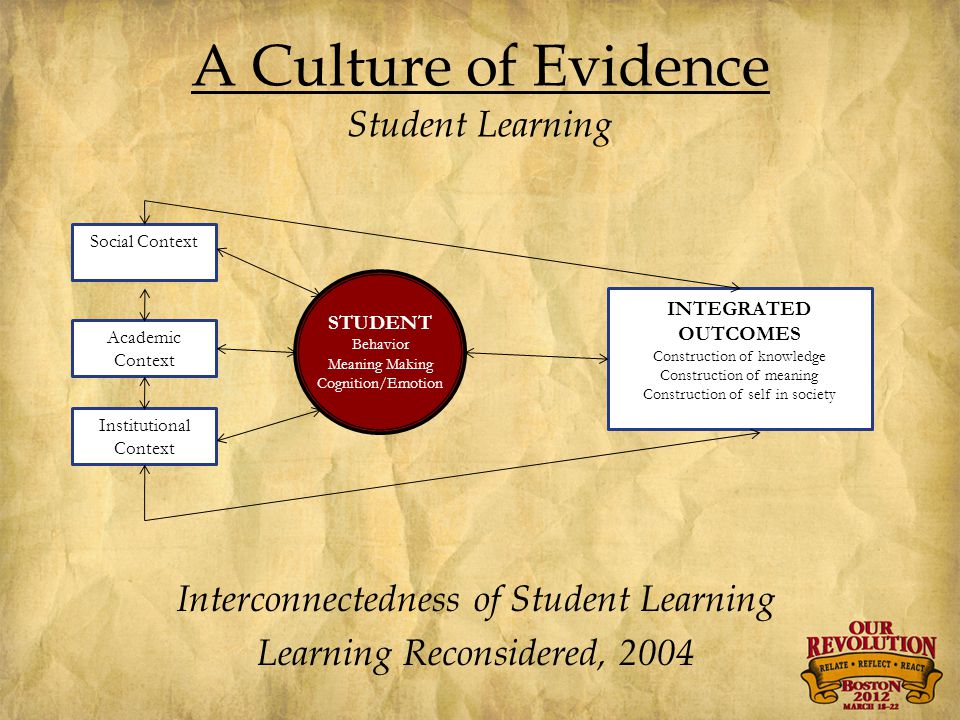 A Culture of Evidence Student Learning Social Context Academic Context Institutional Context STUDENT Behavior Meaning Making Cognition/Emotion INTEGRATED OUTCOMES Construction of knowledge Construction of meaning Construction of self in society Interconnectedness of Student Learning Learning Reconsidered, 2004