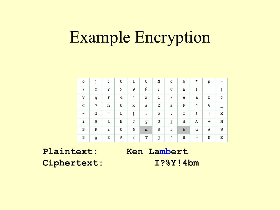 Example Encryption Plaintext:Ken Lambert Ciphertext: I %Y!4bm