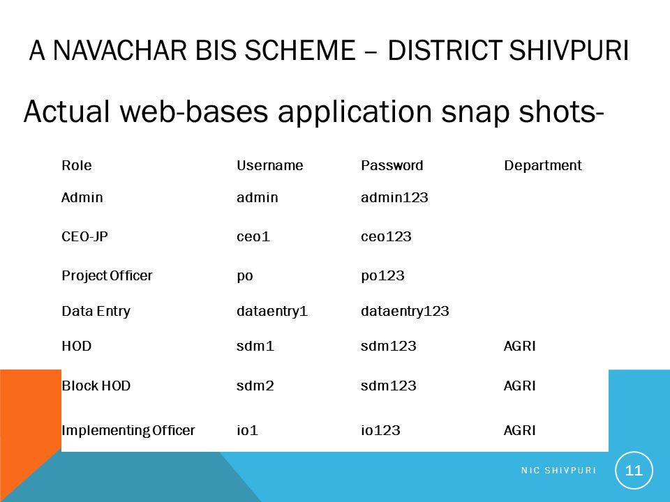 NIC SHIVPURI 11 A NAVACHAR BIS SCHEME – DISTRICT SHIVPURI Actual web-bases application snap shots- RoleUsernamePasswordDepartment Adminadminadmin123 CEO-JPceo1ceo123 Project Officerpopo123 Data Entrydataentry1dataentry123 HODsdm1sdm123AGRI Block HODsdm2sdm123AGRI Implementing Officerio1io123AGRI
