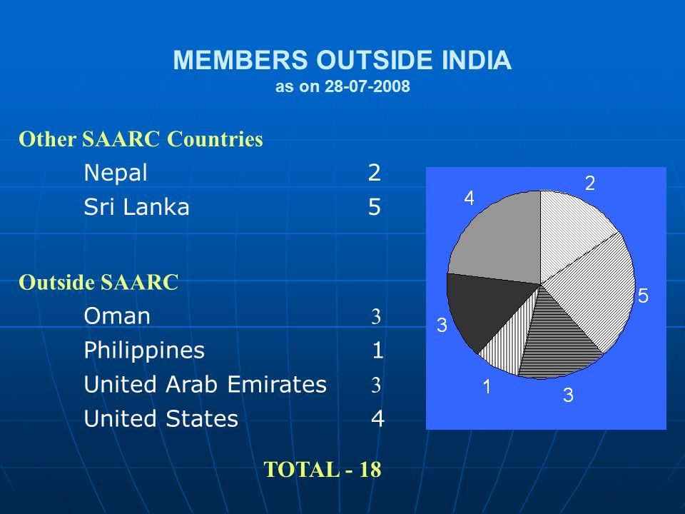 Other SAARC Countries Nepal 2 Sri Lanka 5 Outside SAARC Oman 3 Philippines1 United Arab Emirates 3 United States4 TOTAL - 18 MEMBERS OUTSIDE INDIA as on 28-07-2008