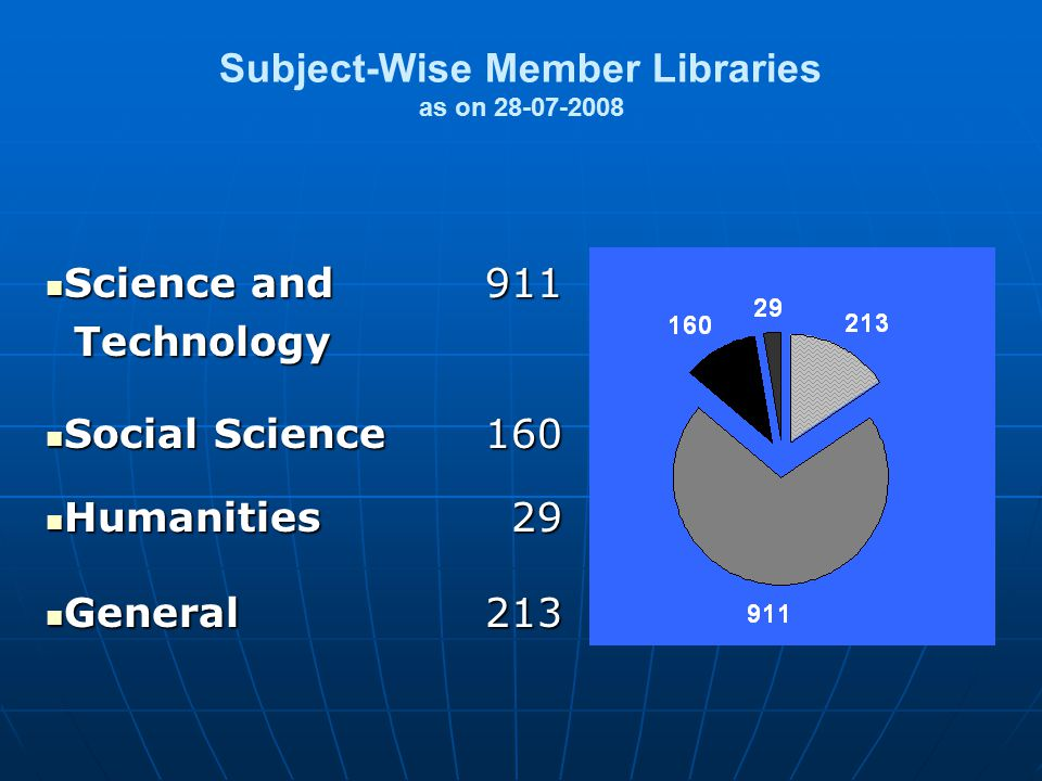 Subject-Wise Member Libraries as on 28-07-2008 Science and Science and Technology Technology911 Social Science Social Science160 Humanities Humanities29 General General213