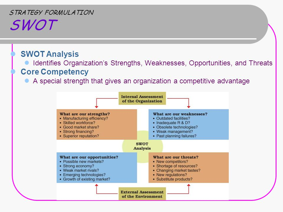 STRATEGY FORMULATION SWOT SWOT Analysis Identifies Organization's Strengths, Weaknesses, Opportunities, and Threats Core Competency A special strength that gives an organization a competitive advantage