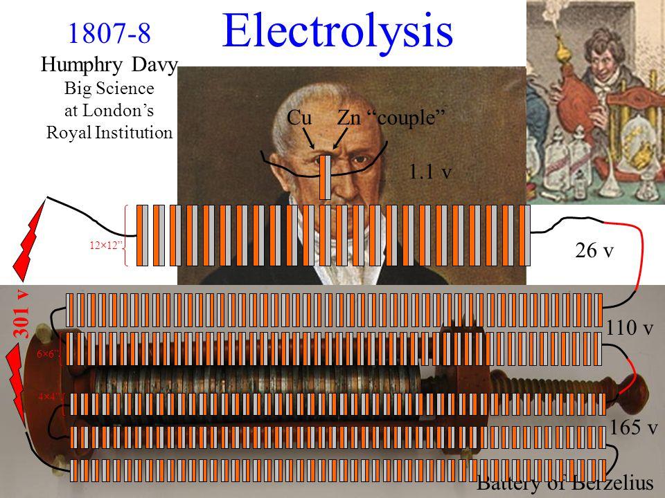 Pile 1799 Volta Battery of Berzelius 1807-8 Humphry Davy Big Science at London's Royal Institution Electrolysis CuZn couple 1.1 v 301 v 26 v 110 v 165 v 12×12 4×4 6×6
