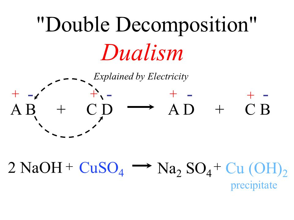 Double Decomposition A B + C DA D + C B +++ + ---- Explained by Electricity Dualism CuSO 4 2 NaOH Na 2 SO 4 Cu (OH) 2 ++ precipitate
