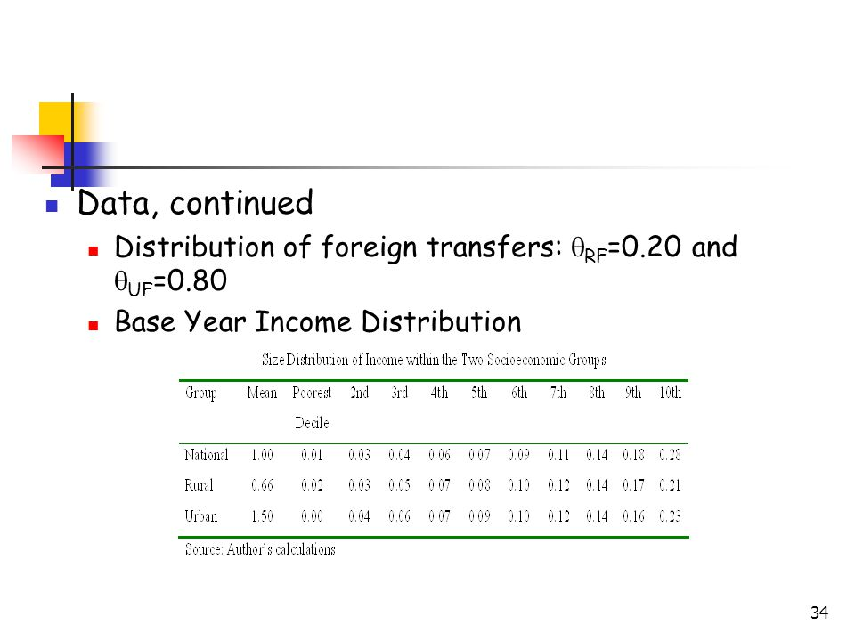 34 Data, continued Distribution of foreign transfers:  RF =0.20 and  UF =0.80 Base Year Income Distribution