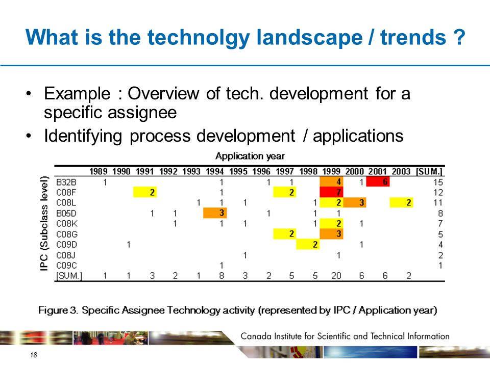 18 What is the technolgy landscape / trends ? Example : Overview of tech. development for a specific assignee Identifying process development / applic