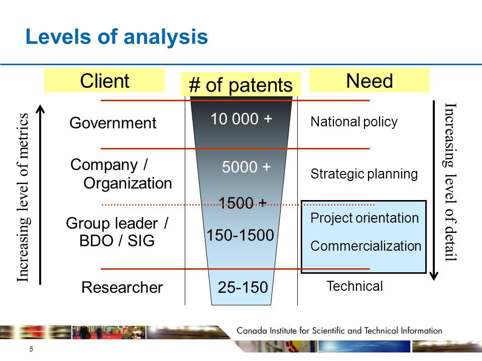 5 Levels of analysis Company / Organization Government Researcher25-150 Increasing level of detail # of patents Technical ClientNeed Project orientati