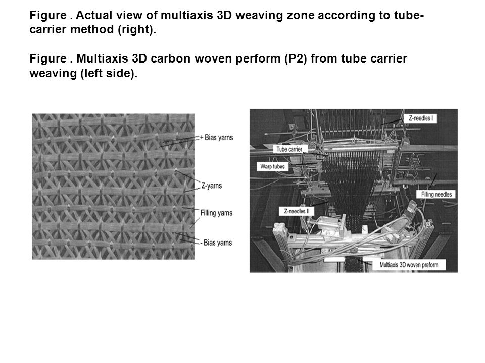 Figure.Actual view of multiaxis 3D weaving zone according to tube- carrier method (right).