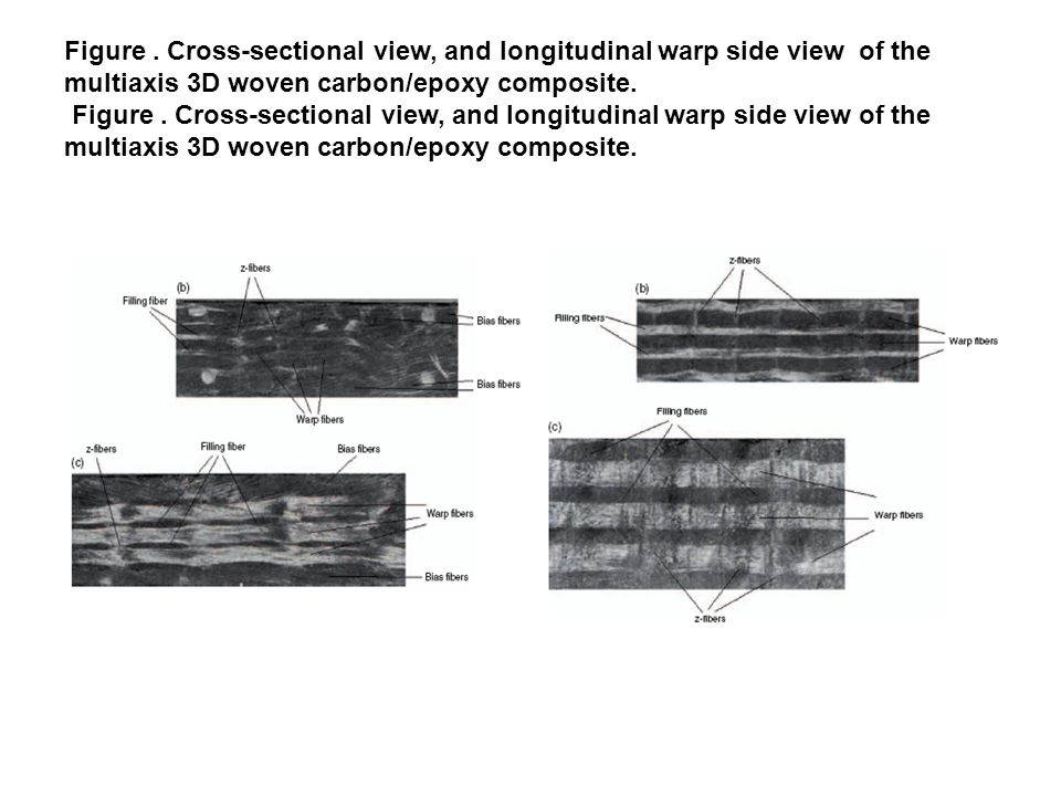 Figure. Cross-sectional view, and longitudinal warp side view of the multiaxis 3D woven carbon/epoxy composite.