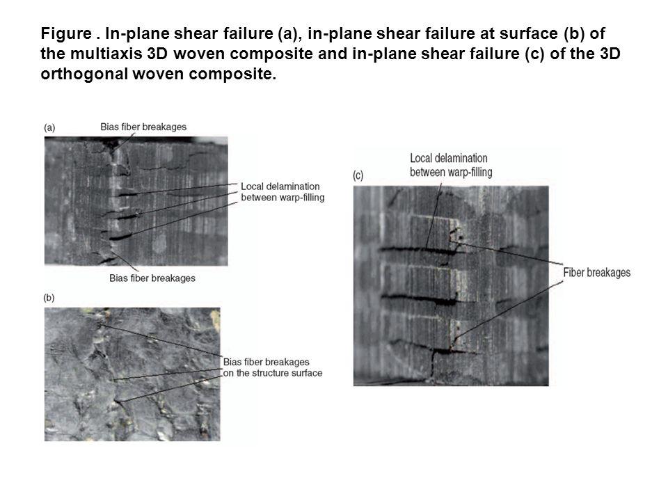 Figure. In-plane shear failure (a), in-plane shear failure at surface (b) of the multiaxis 3D woven composite and in-plane shear failure (c) of the 3D