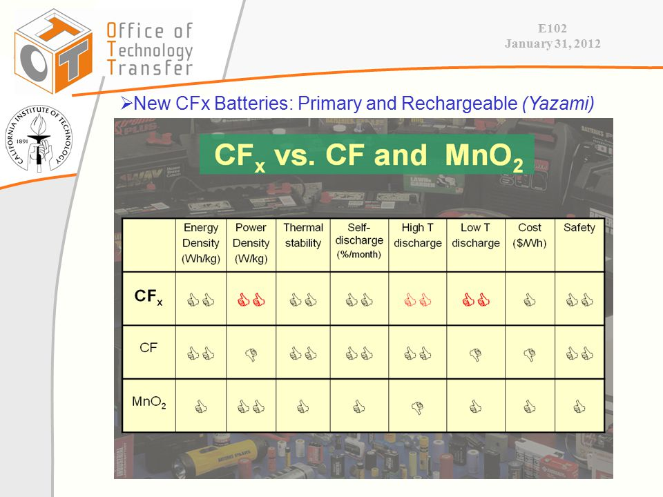 E102 January 31, 2012  New CFx Batteries: Primary and Rechargeable (Yazami)