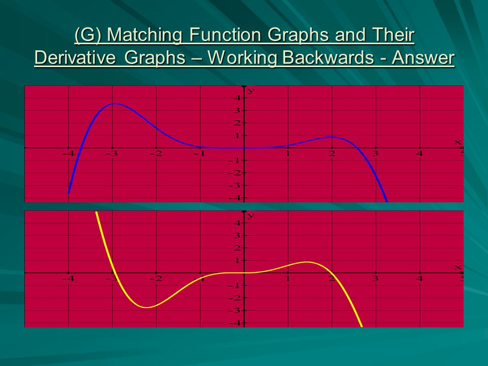 (G) Matching Function Graphs and Their Derivative Graphs – Working Backwards - Answer