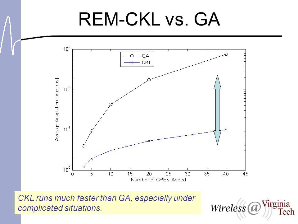 REM-CKL vs. GA CKL runs much faster than GA, especially under complicated situations.