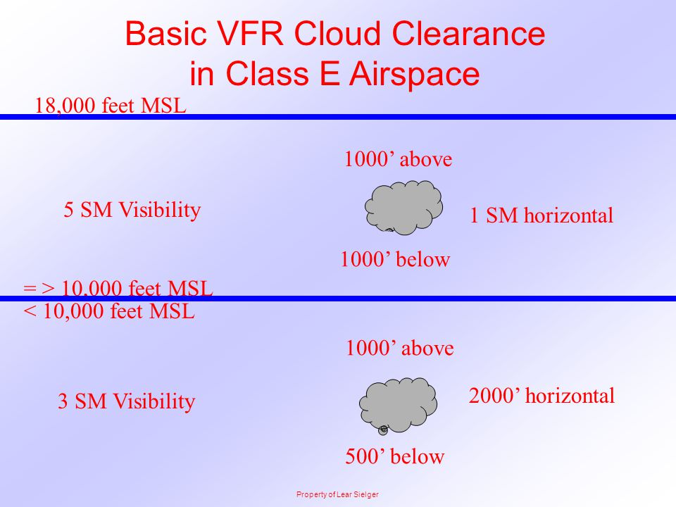 = > 10,000 feet MSL 1000' above 1 SM horizontal Basic VFR Cloud Clearance in Class E Airspace 5 SM Visibility < 10,000 feet MSL 1000' above 2000' hori