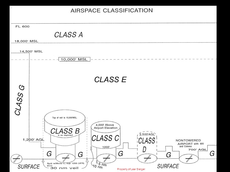 CLASS E Property of Lear Sielger