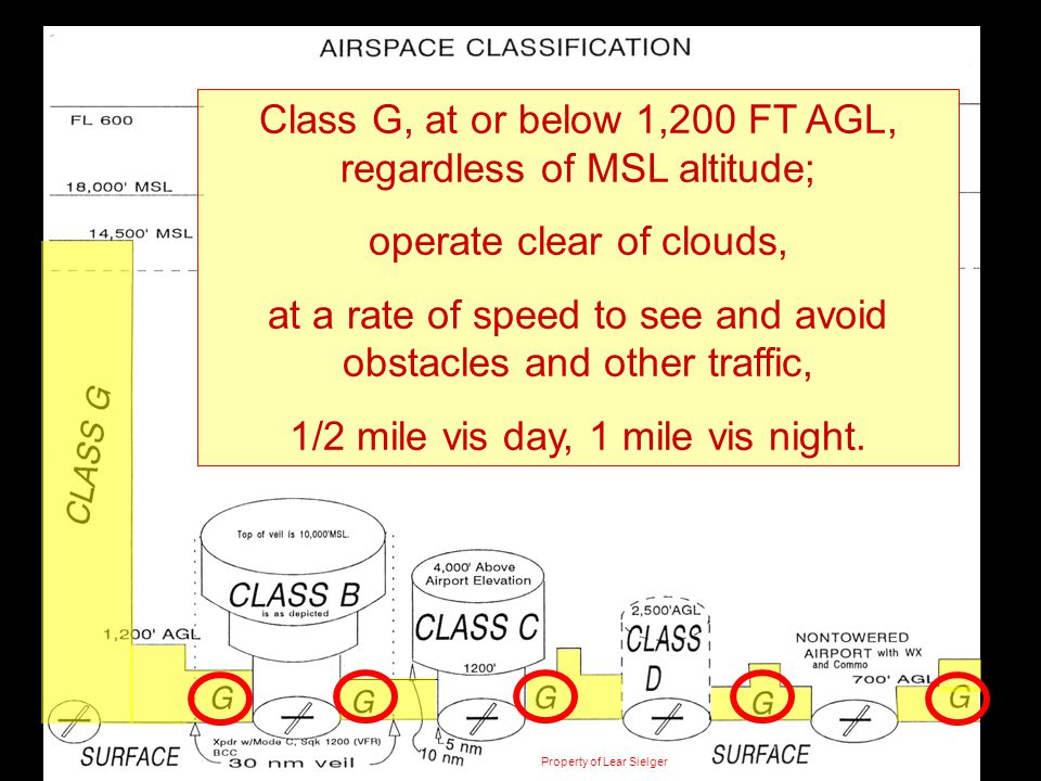 CLASS E Class G, at or below 1,200 FT AGL, regardless of MSL altitude; operate clear of clouds, at a rate of speed to see and avoid obstacles and othe