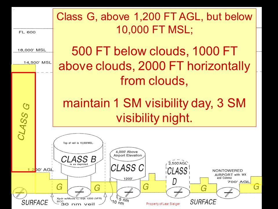 CLASS E Class G, above 1,200 FT AGL, but below 10,000 FT MSL; 500 FT below clouds, 1000 FT above clouds, 2000 FT horizontally from clouds, maintain 1