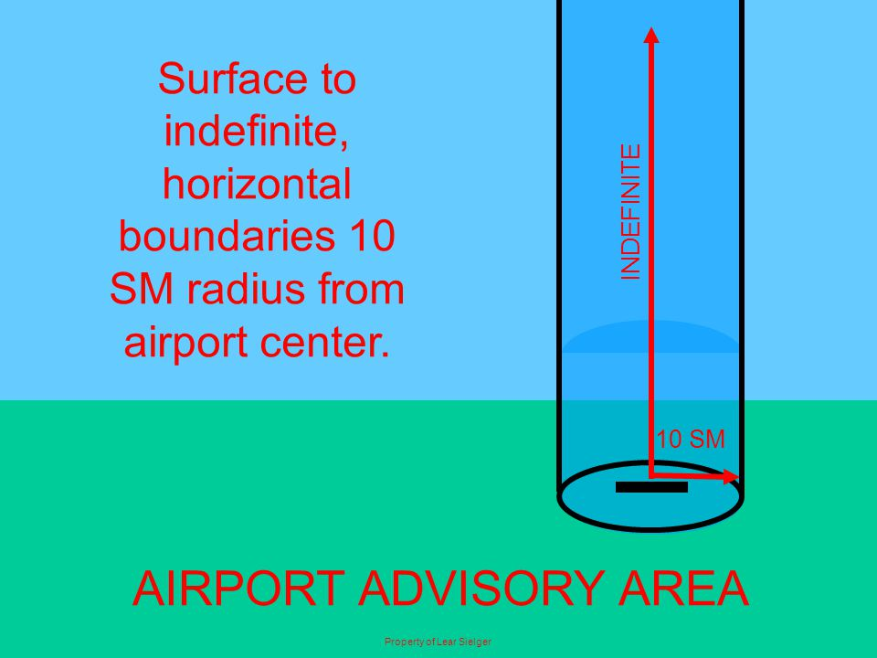 Surface to indefinite, horizontal boundaries 10 SM radius from airport center. AIRPORT ADVISORY AREA INDEFINITE 10 SM Property of Lear Sielger