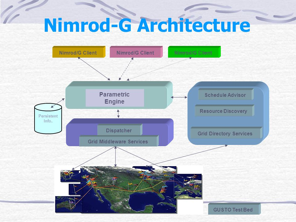 Nimrod-G Architecture Grid Middleware Services Dispatcher Nimrod/G Client Grid Directory Services Schedule Advisor Resource Discovery Parametric Engine GUSTO Test Bed Persistent Info.