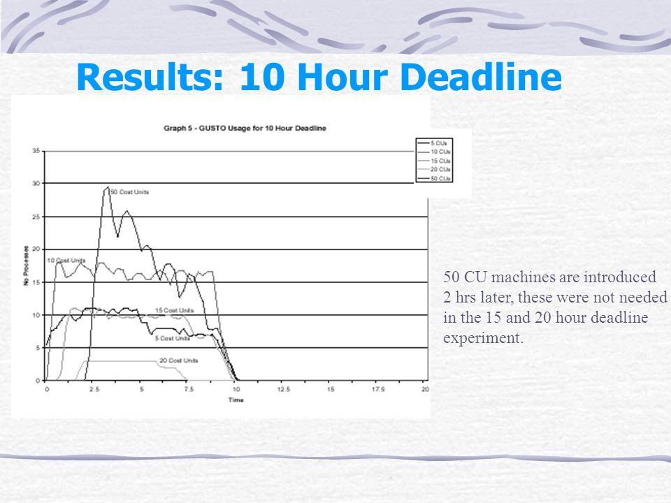 Results: 10 Hour Deadline 50 CU machines are introduced 2 hrs later, these were not needed in the 15 and 20 hour deadline experiment.