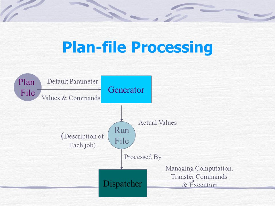 Plan-file Processing Generator Dispatcher Plan File Default Parameter Values & Commands Run File Actual Values ( Description of Each job) Managing Computation, Transfer Commands & Execution Processed By