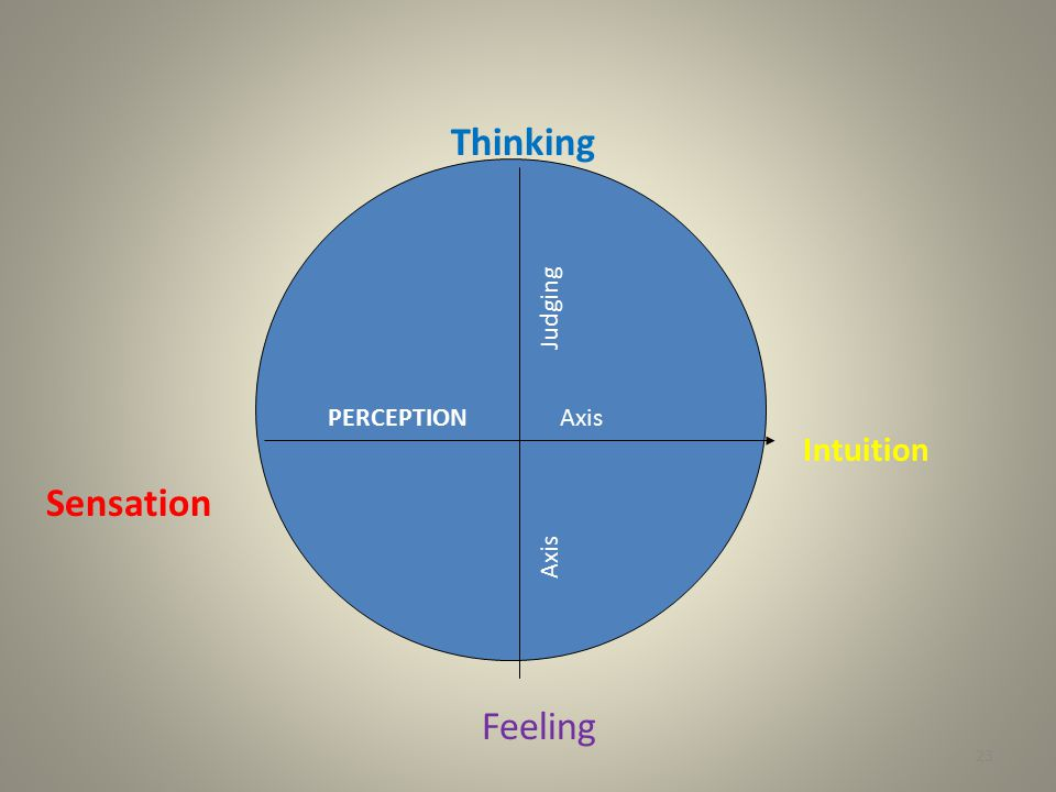Feeling Thinking Intuition Sensation AxisPERCEPTION Judging Axis 23