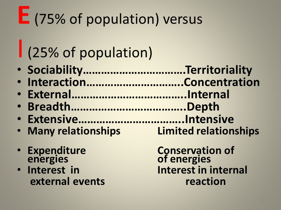 E (75% of population) versus I (25% of population) Sociability…………………………….Territoriality Interaction…………………………..Concentration External………………………………..Internal Breadth………………………………..Depth Extensive……………………………..Intensive Many relationshipsLimited relationships Expenditure Conservation of energiesof energies Interest inInterest in internal external eventsreaction 39