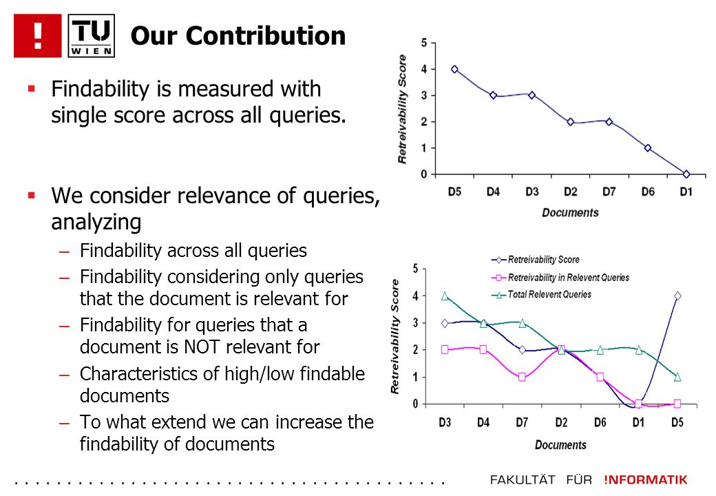 ......................................... Our Contribution  Findability is measured with single score across all queries.  We consider relevance of