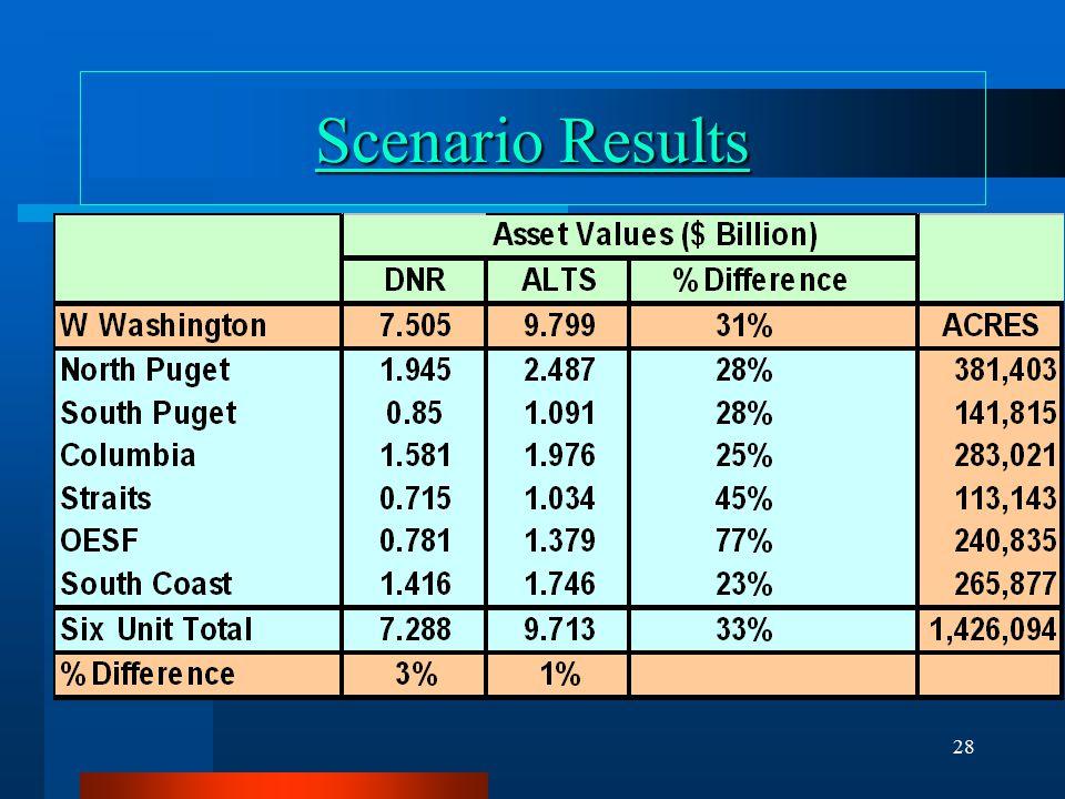 28 Scenario Results