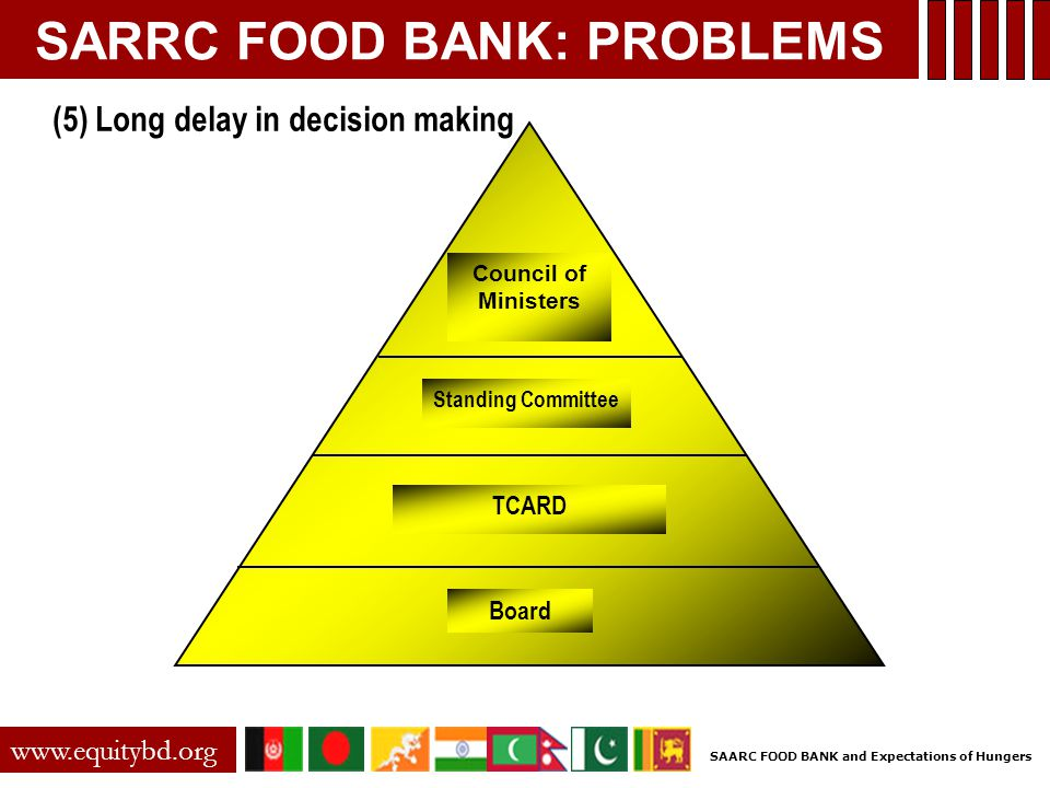 SARRC FOOD BANK: PROBLEMS www.equitybd.org (5) Long delay in decision making Board TCARD Standing Committee Council of Ministers SAARC FOOD BANK and Expectations of Hungers