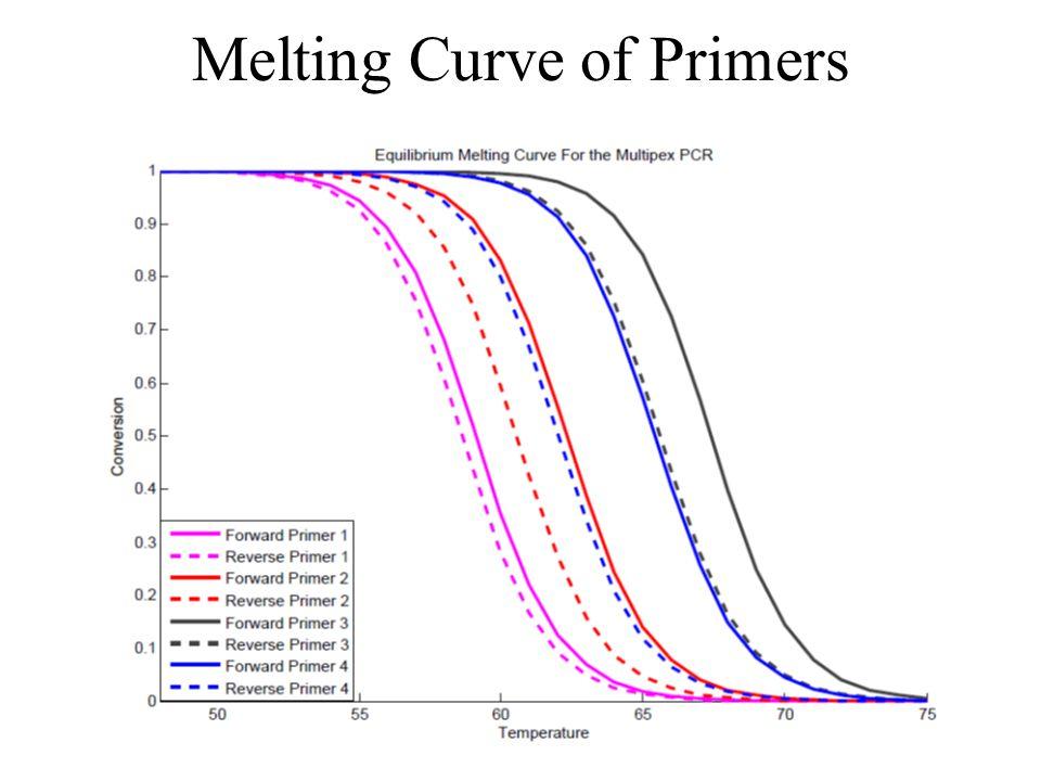 Melting Curve of Primers