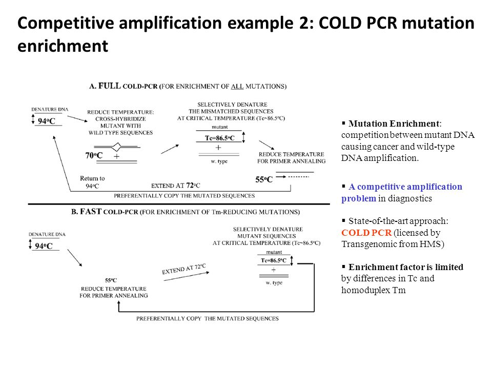 Competitive amplification example 2: COLD PCR mutation enrichment  Mutation Enrichment: competition between mutant DNA causing cancer and wild-type DNA amplification.